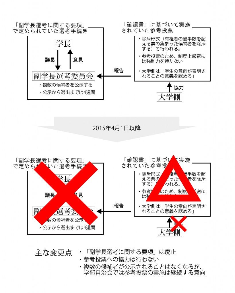 副学長の図
