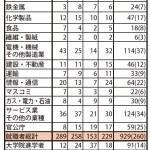 【報道】就職者数が大幅増