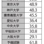【報道】司法試験合格率 3年ぶり全国首位に