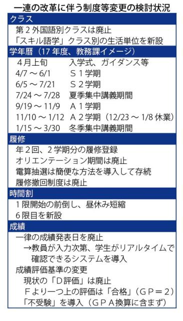 新学期制に伴う制度等変更の検討状況(一橋新聞)