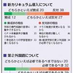 【新学期制学生アンケート】4学期・105分授業 反対派88%