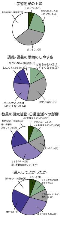 グラフ統合net