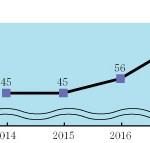 自治団体連合費納入率 大幅増