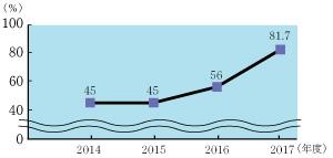 費用グラフ