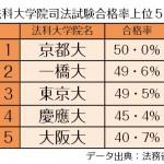 【司法試験合格率】全国2位 京大に次ぐ49.6%