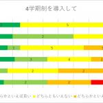 【4学期制】教員アンケート実施