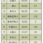 司法試験合格率 全国2位の59.5%