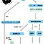 【特集】ハラスメント問題