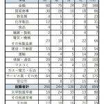 【19年度就職】就職率97.28%